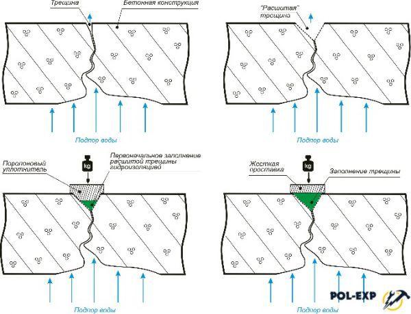 Схема восстановления бетонной стяжки