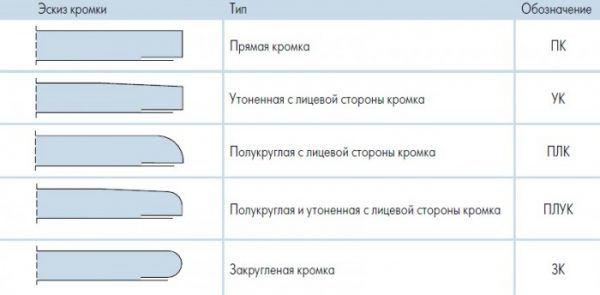 Тип кромки гисокартонного листа