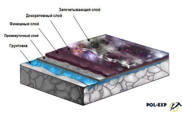 Устройство наливных полов с 3d рисунком