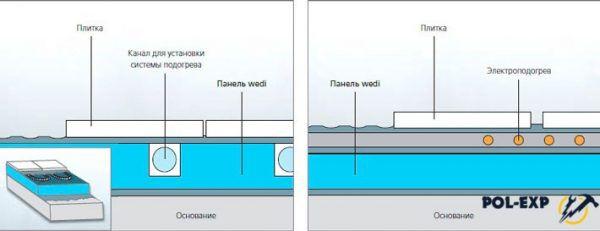 В случае оборудования теплого пола обмазочную гидроизоляцию наносят поверх стяжки