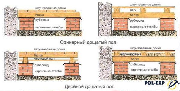 Варианты обустройства деревянного пола