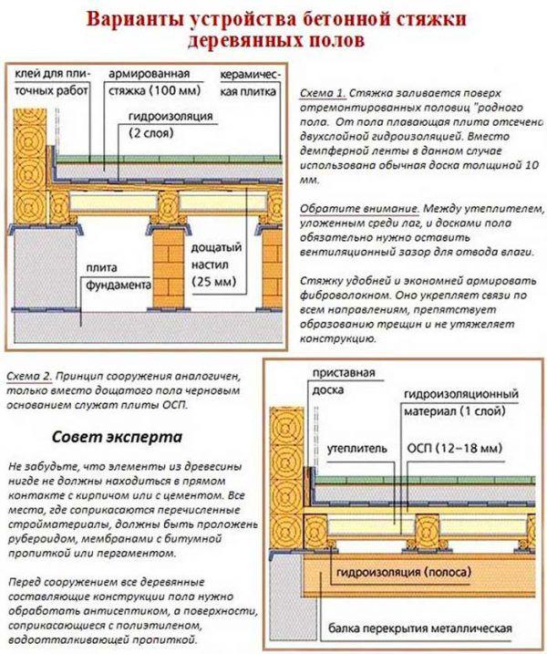 Варианты устройства бетонной стяжки деревянных полов