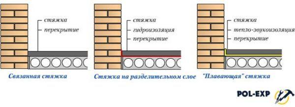 Виды бетонных стяжек пола