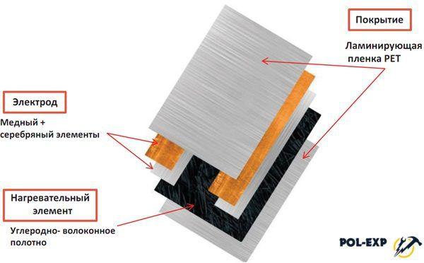 Нагревательная пленка NAOS Heatflow