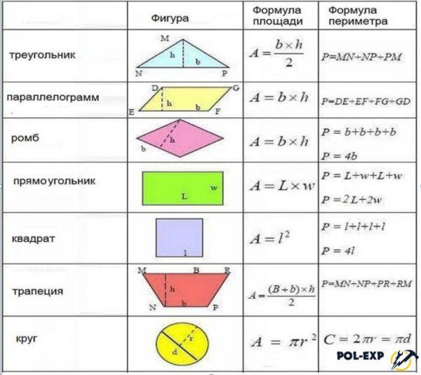 Расчет площадей разных геометрических фигур