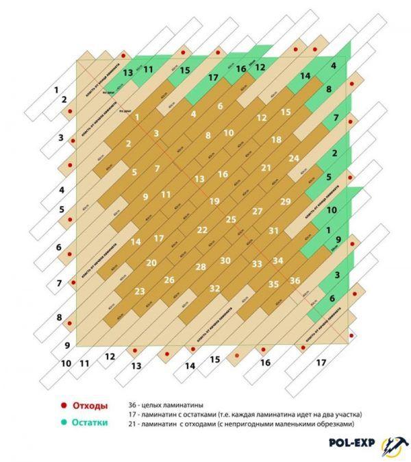 Схема расчета ламината при настиле по диагонали