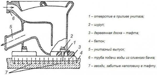 Схема установки унитаза на тафту