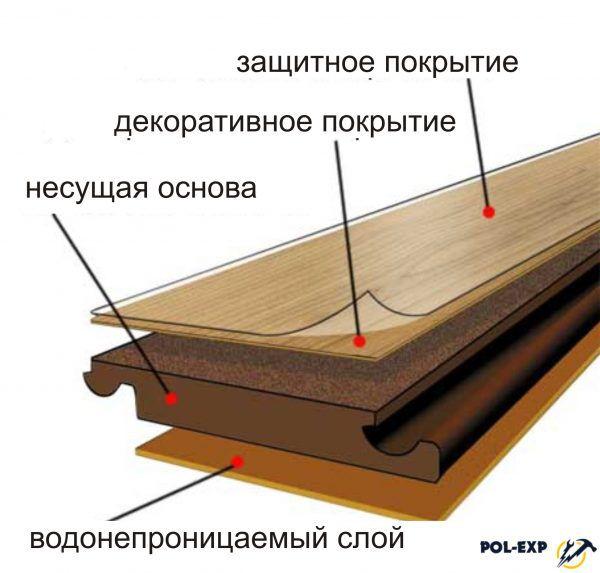 Строение ламинатной доски