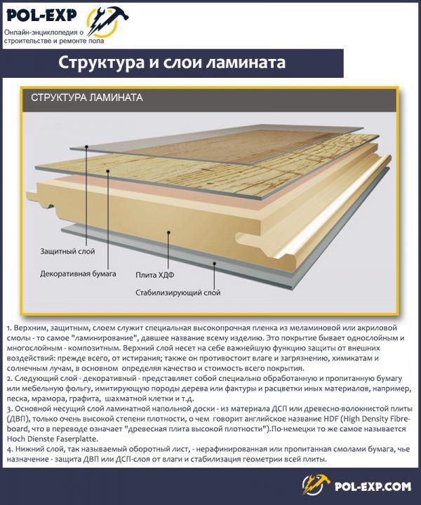 Структура и слои ламината
