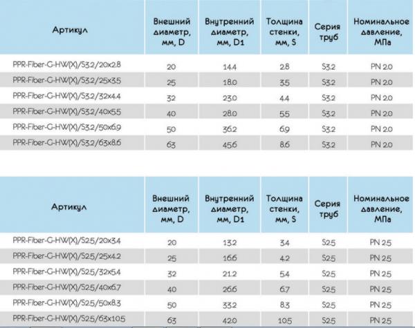 Таблица характеристики полипропиленовых труб