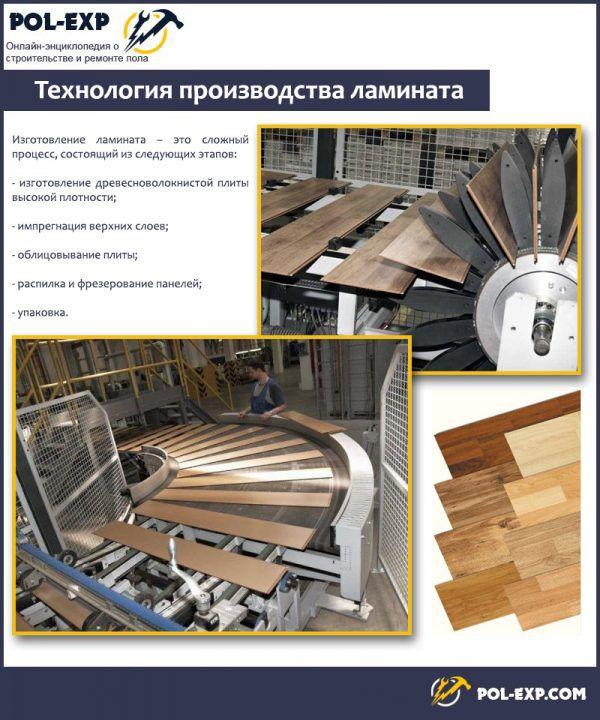 Технология производства ламината