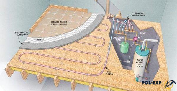 Укладка теплого водяного пола под плитку