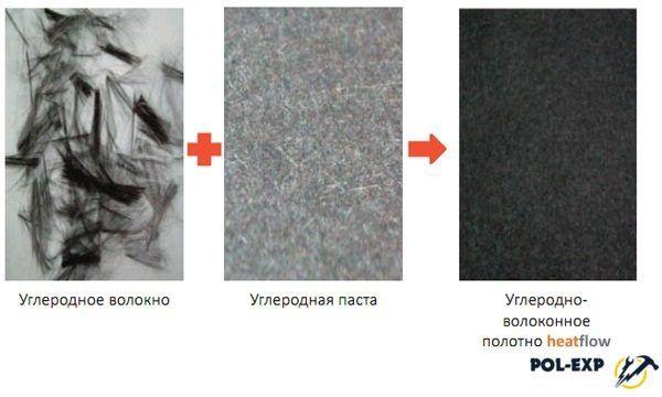 В пленке heatflow используется углеродно-волоконное полотно в качестве нагревательного элемента, которое представляет собой смесь углеродного волокна с углеродной пастой