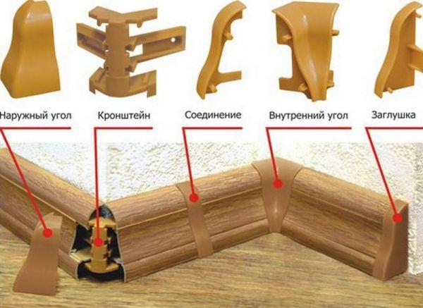 Декоративные элементы, необходимые при монтаже напольного плинтуса