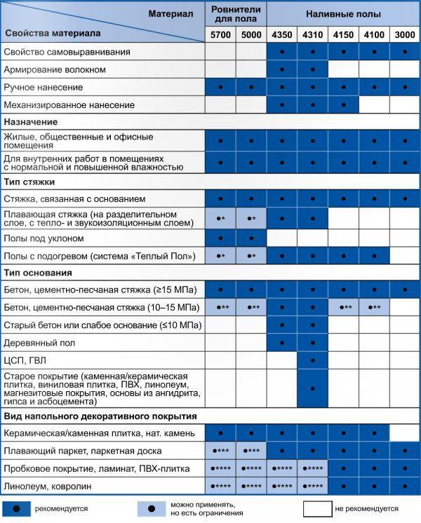 Характеристики и рекомендации по использованию различных материалов для выравнивания и организации стяжки пола