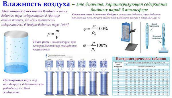 Как в домашних условиях определить влажность воздуха в комнате