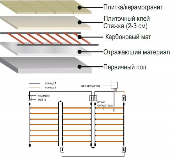 Карбоновый теплый пол, схема