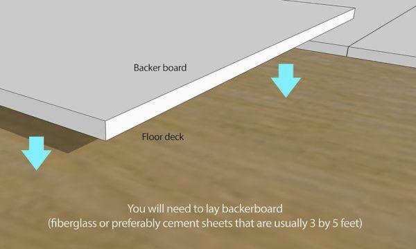 Плитка должна укладываться на предварительно подготовленное основание
