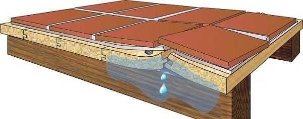 Плитка поверх деревянного пола