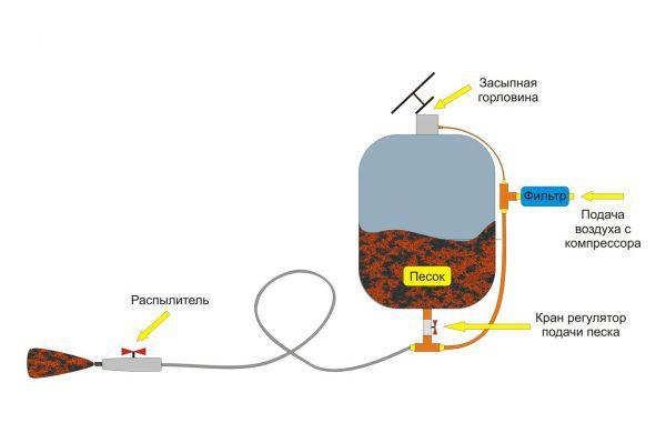 Схема самодельного пескоструя