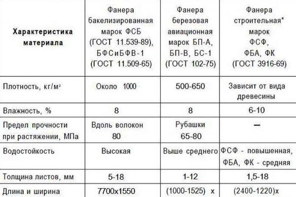 Таблица характеристик основных марок фанеры