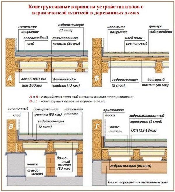 Варианты устройство полов с керамической плиткой в деревянных домах
