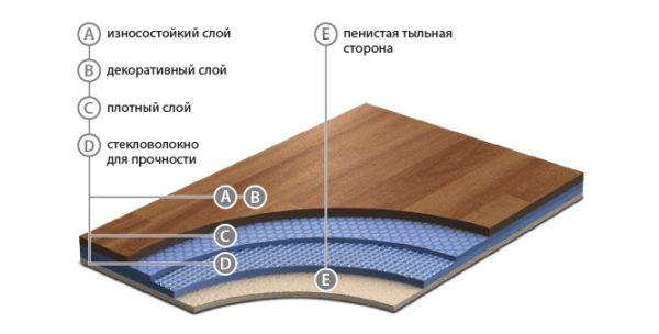 Акустический линолеум Grabo Acoustic Standart – это акустическое напольное покрытие с повышенным уровнем износостойкости