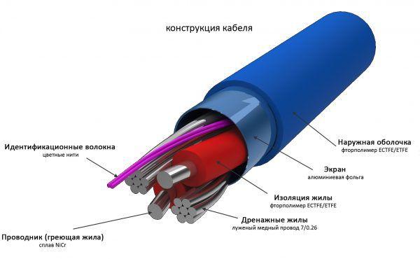 Двужильный кабель для теплого пола