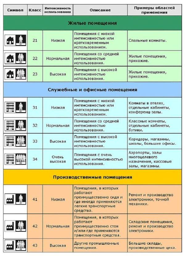 Классы линолеума и область применения