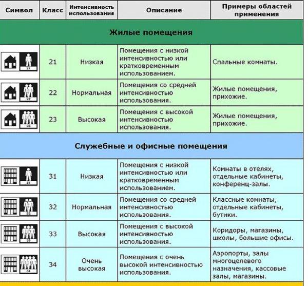 Линолеум имеет классификацию и маркировку