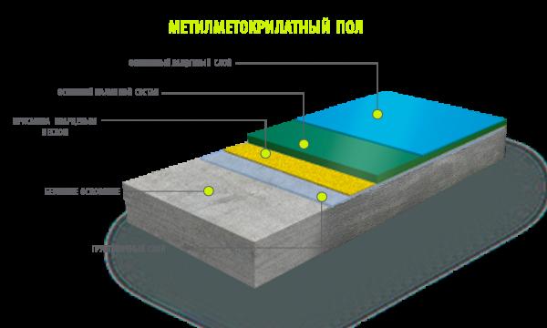 Метилметакрилатный пол - слои