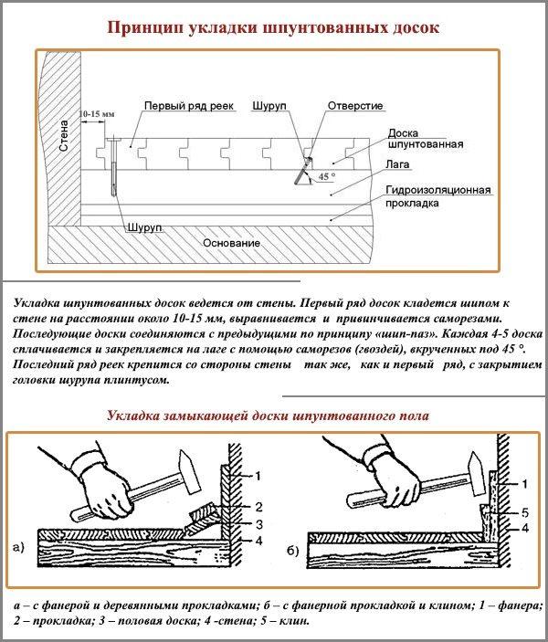 Принцип укладки шпунтованной доски