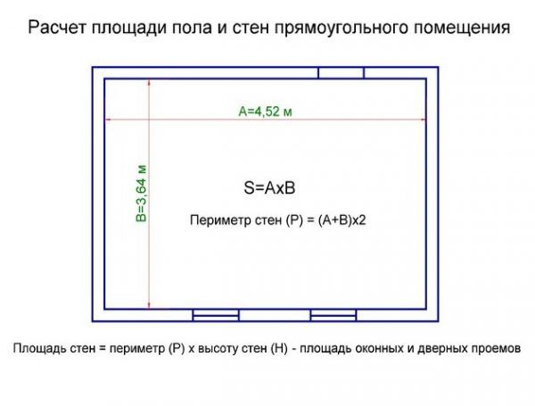 Расчет площади помещения