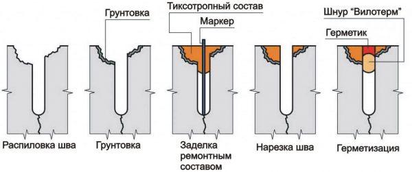 Ремонт трещин в стяжке пола