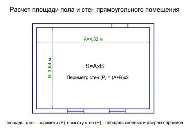 Схема расчета квадратуры пола и стен прямоугольной комнаты