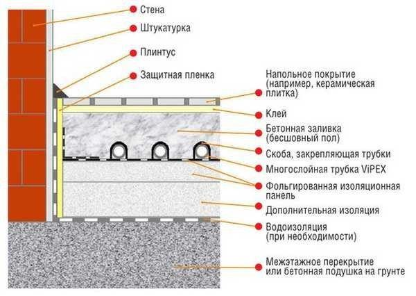 Схема теплого пола под стяжку
