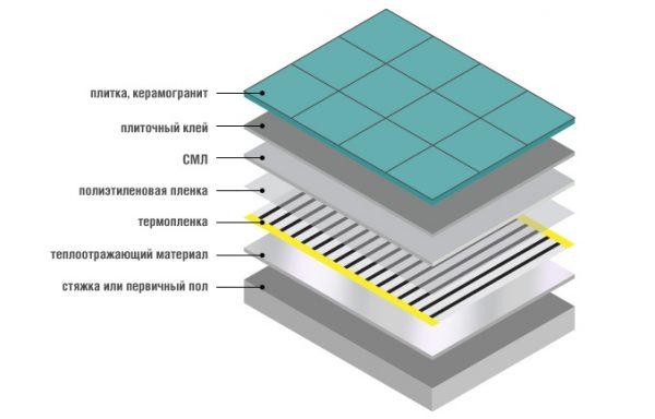 Схема укладки инфракрасного пола под плитку