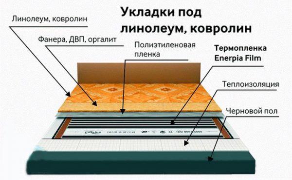 Схематическое изображение укладки линолеума поверх ИК теплого пола