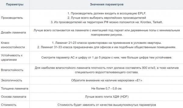Таблица основных критериев выбора ламината