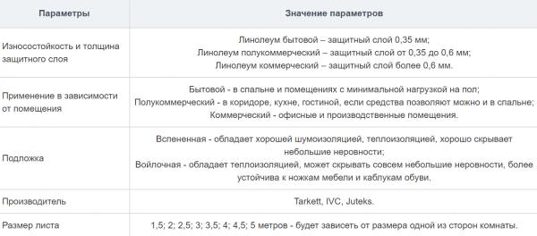 Таблица основных критериев выбора линолеума
