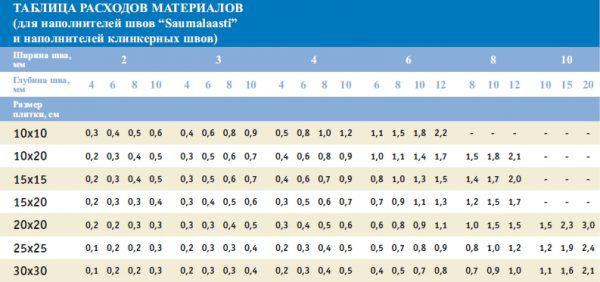 Таблица расчета затирки для швов плитки
