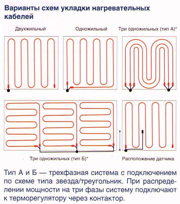 Варианты схем укладки нагревательного кабеля