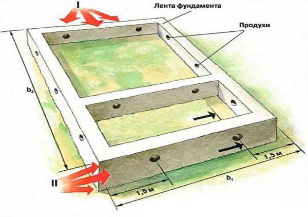 Вентиляция фундамента (подпола)
