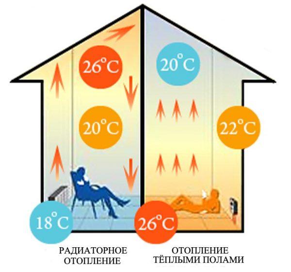 Распределение тепла в помещении
