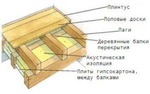 Полы из сухой шпунтованной или обрезной доски по деревянным балкам перекрытия