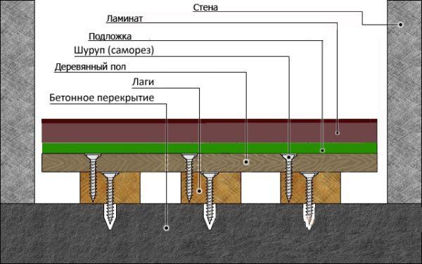 Схема укладки ламината на деревянный пол