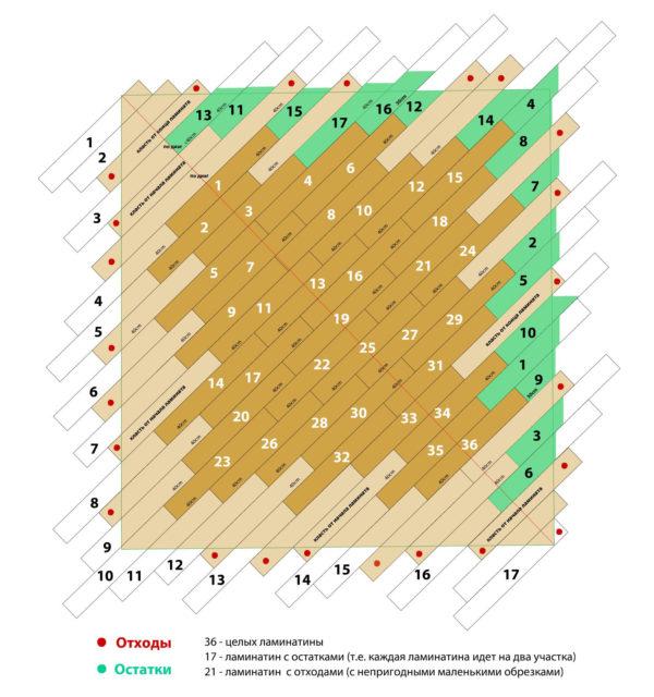 Схема укладки ламината по диагонали с наименьшим количеством остатков