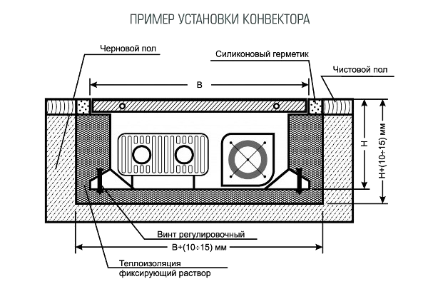Схема установки конвекторов, указание габаритов проема под оборудование