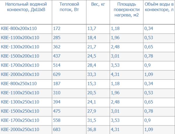 Встраиваемые конвекторы КВЕ с двухрядными шеститрубными теплообменниками (без вентилятора), характеристики