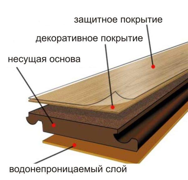 Строение стандартной доски